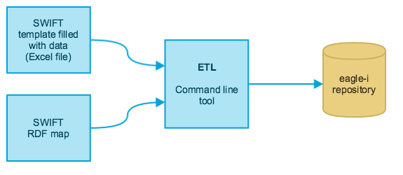 Swift toolkit for bulk data ingest eagle i wiki for Etl requirements template